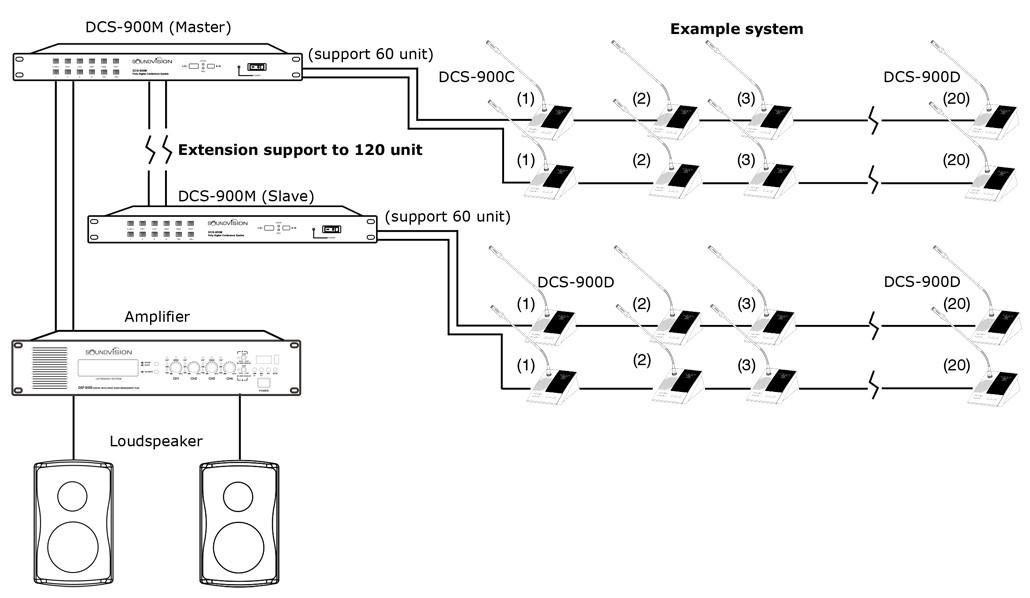 SOUNDVISION DCS-900Dชุดไมค์ประชุมสำผู้ร่วมประชุม ระบบดิจิตอล DCS 900D ก้านไมโครโฟนยาว 48 ซม. สามารถถอดเก็บได้ มีลำโพงในตัว และจอแสดงผลการทำงานแบบ LCD