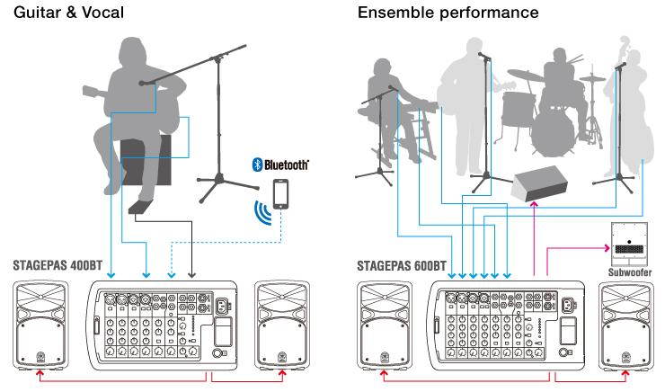 YAMAHA STAGEPAS 600BT Portable PA System เครื่องเสียงเคลื่อนที่ คลาส D 680 วัตต์ เพาเวอร์มิกเซอร์ 10 ชาแนล พร้อมไมค์ไดนามิกคู่ ขาตั้งลำโพง 2 ต้น และกระเป๋า