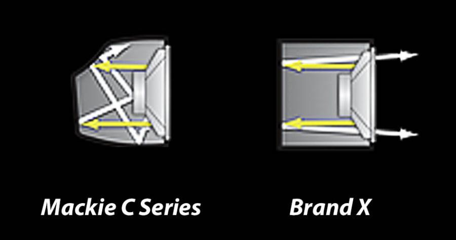 MACKIE C300z PRECISION PASSIVE LOUDSPEAKER MACKIE C300z ตู้ลำโพง 2 ทาง ขนาด 12 นิ้ว 750 วัตต์ MACKIE C300z PASSIVE LOUDSPEAKER
