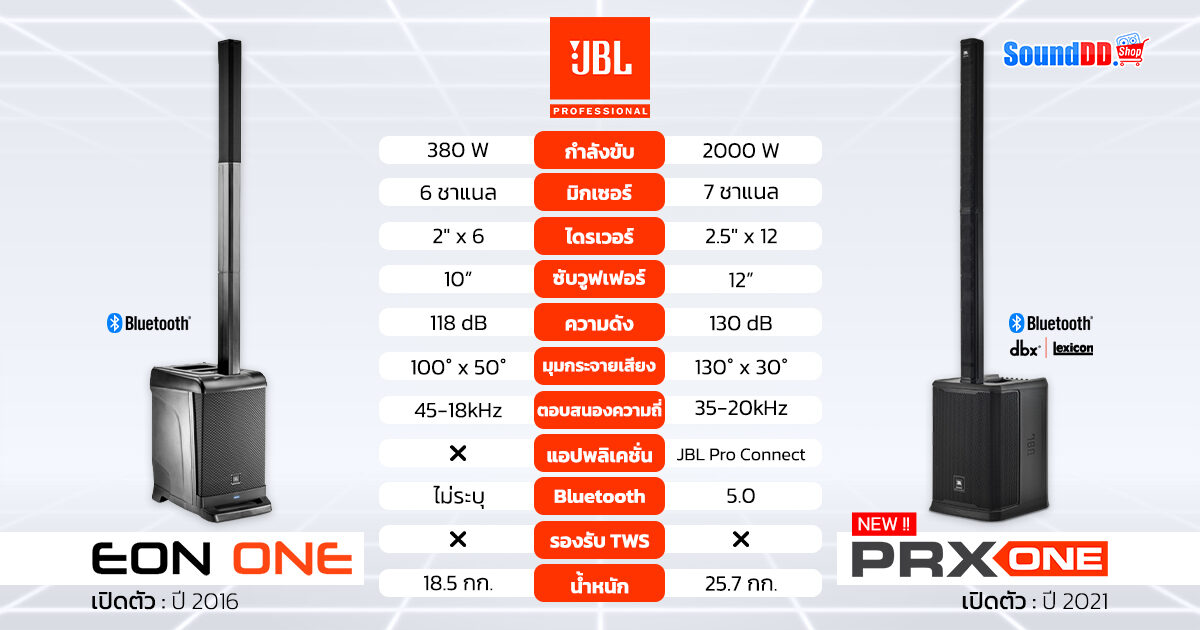 JBL-EON-ONE-VS-JBL-PRX-ONE-1200x630